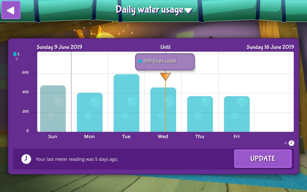 Track Water Usage